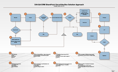 SharePoint Out-of-the-Box Solution Approach